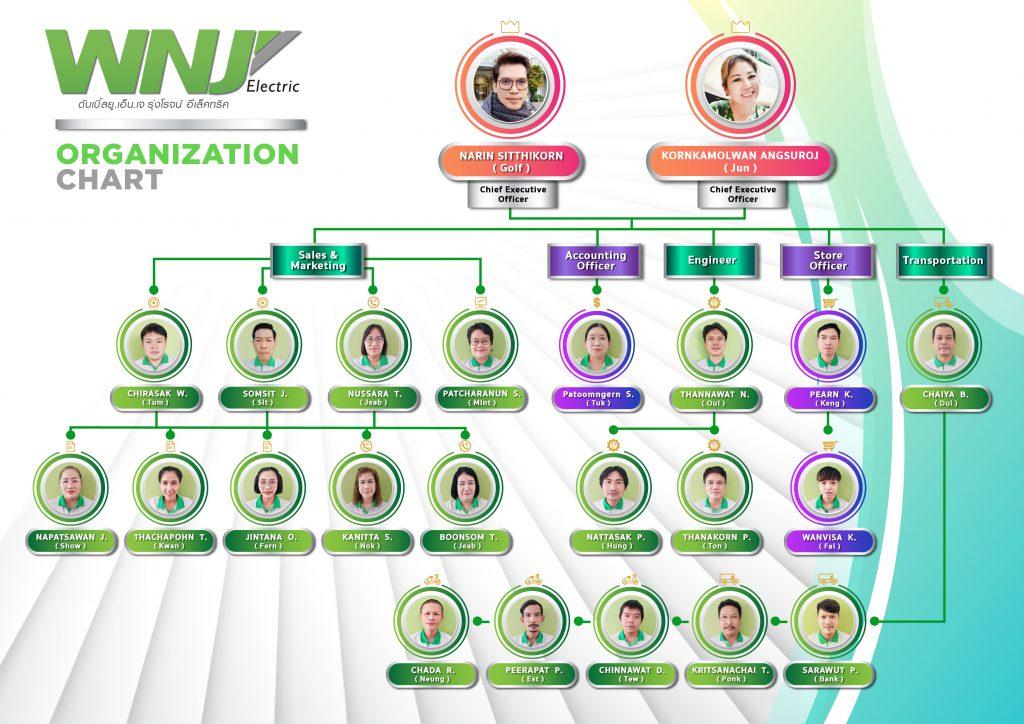 WNJ Organization-Chart